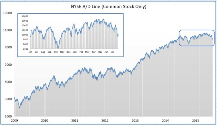 nyse advance decline line chart july 29 2015