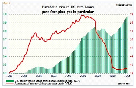 parabolic rise in us auto loans 2015