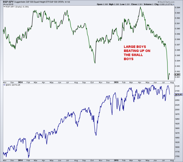 s&p 500 equal weight etf rsp vs s&p 500 etf spy july