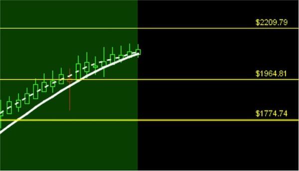 s&p 500 fibonacci support resistance levels 2015