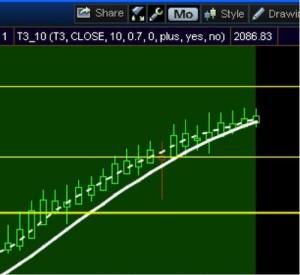 s&p 500 monthly trend snapshot bull market