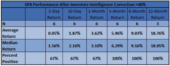 sp 500 performance after high correction investors intelligence