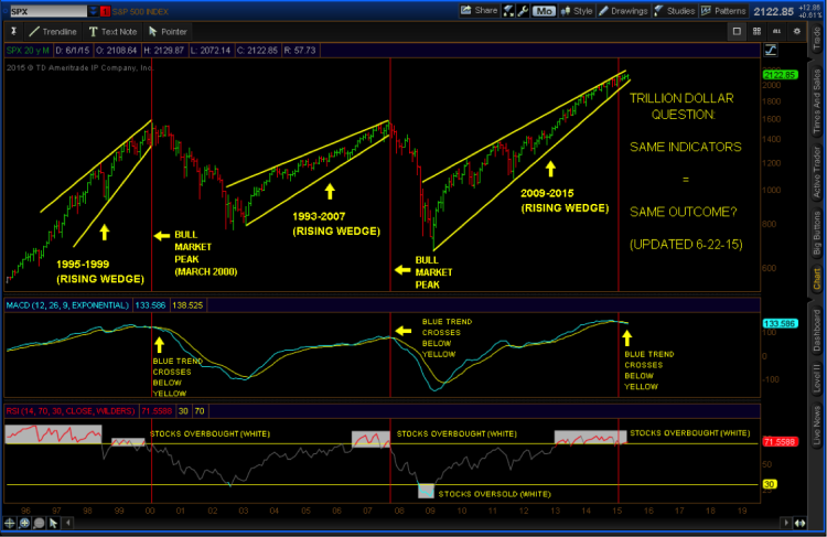 s&p 500 rising wedge patterns 2000 2007 2015 chart