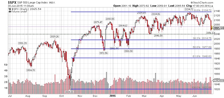 sp 500 technical support levels july 2015