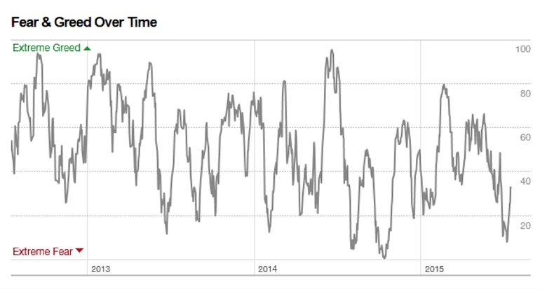 stock market fear and greed investor sentiment chart 2015