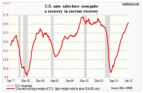 Us Auto Sales >> U S Auto Loans Rise Sharply As Sales Remain Strong See It Market