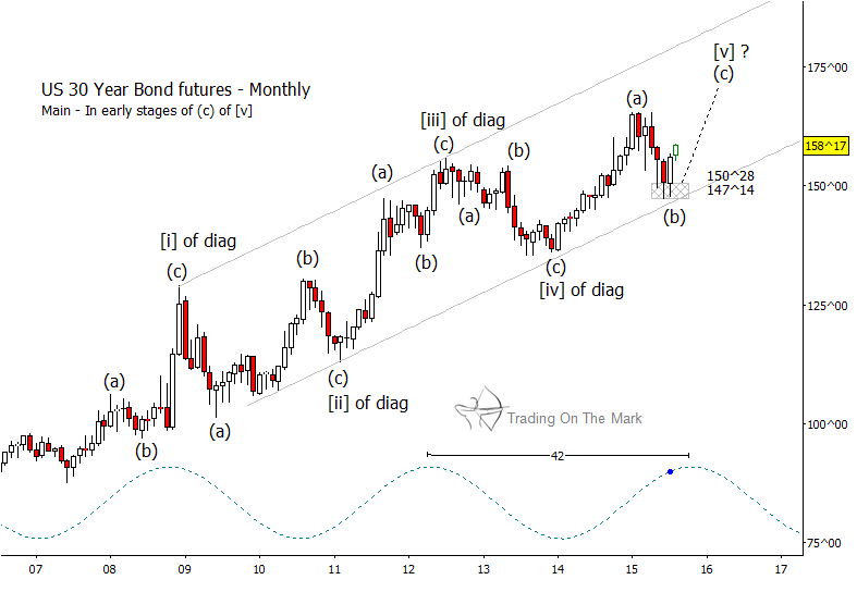 Bond futures charts timiz conceptzmusic co
