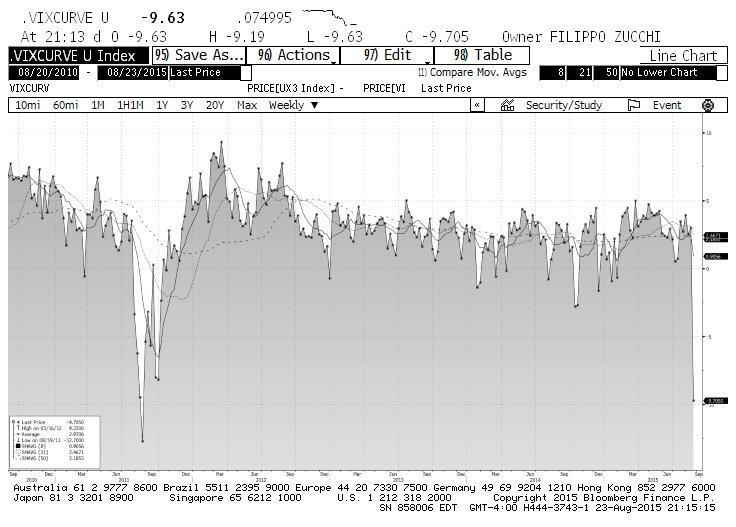 VIX 3m futures chart august
