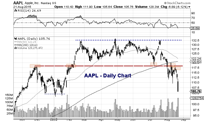 aapl apple stock bearish trading backtests chart
