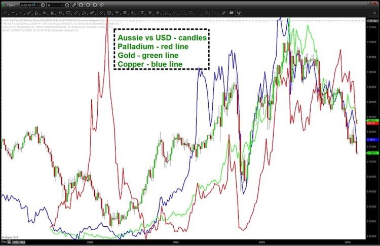audusd australian dollar correlation to precious metals chart