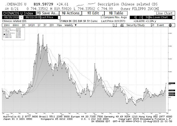 china cds credit markets derivatives chart august