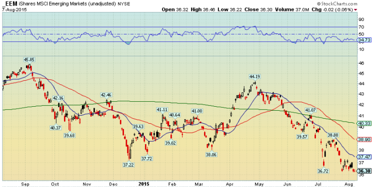 eem emerging markets etf daily technical support chart august