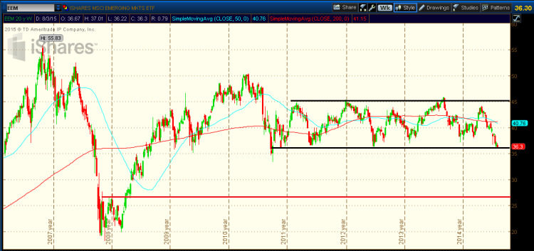 eem emerging markets etf weekly trading range support chart