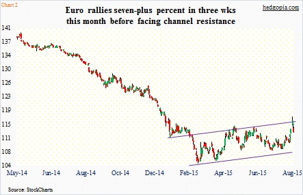 euro currency rally august chart