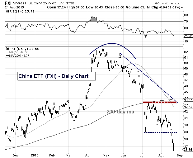 fxi china etf bearish trading backtests chart