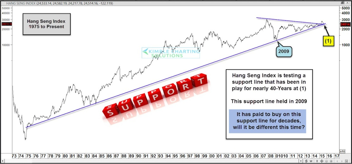 Hang Seng Index Nears 40 Year Trend Line Support