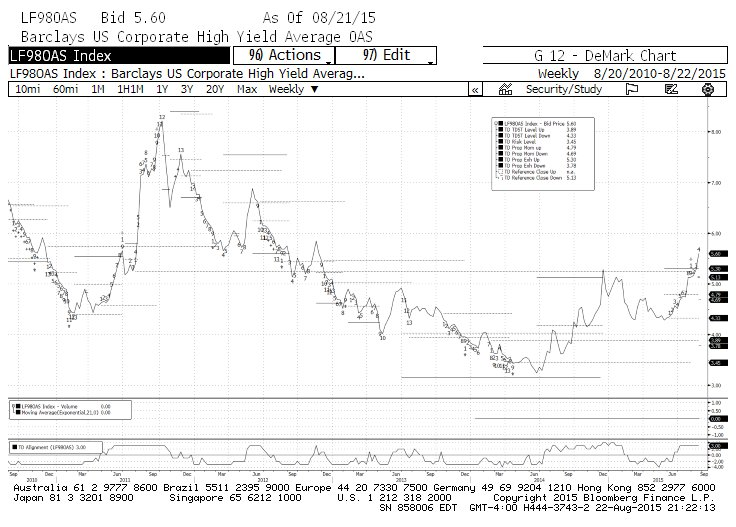 high yield spreads credit markets chart 082215