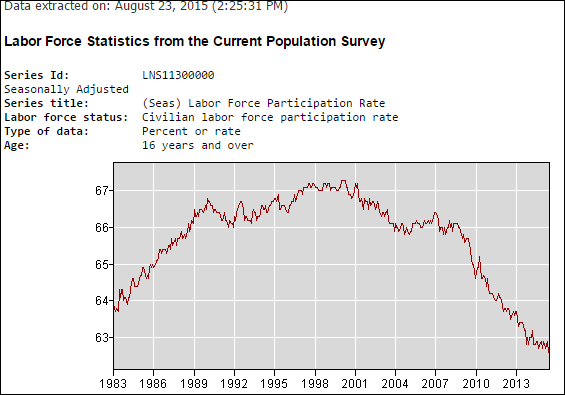 labor force statistics population survey_lower interest rates