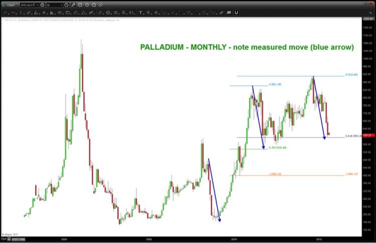 palladium chart near technical support august 2015