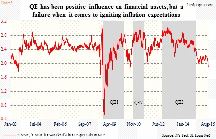 quantitative easing qe effect on stocks chart