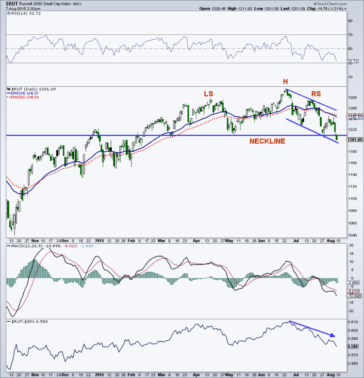 russell 2000 head and shoulder topping chart august 7 2015