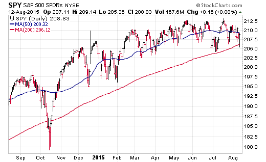 S P 500 Etf Spy 200 Day Moving Average Trend Chart