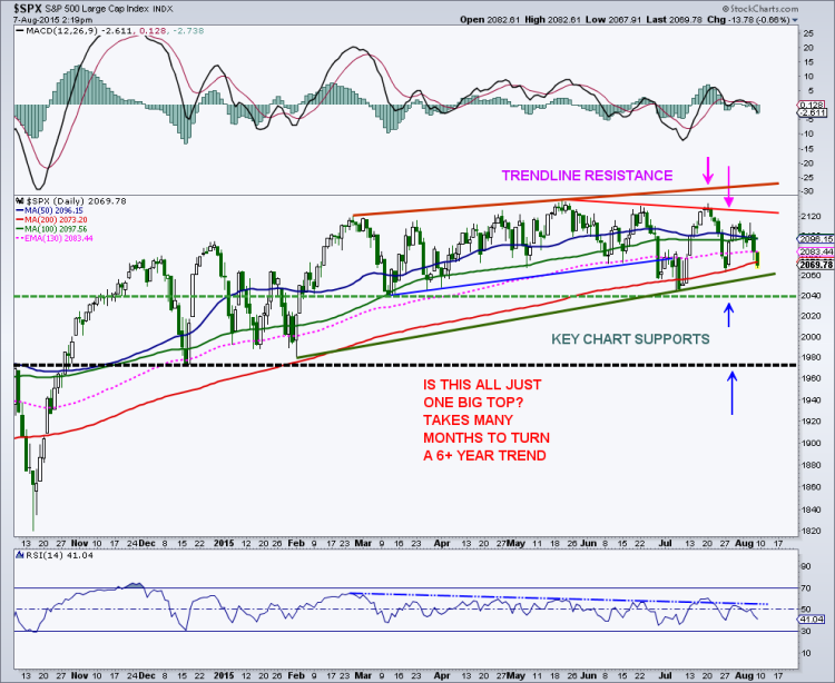 s&p 500 stock market chart technical support levels august 7 2015