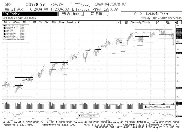 spx stock market demark indicators chart august