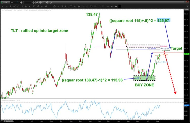 tlt treasury bond etf price target chart