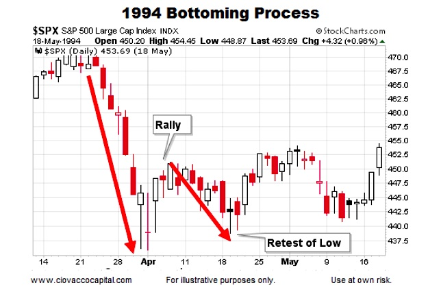 historical stock market bottoms charts and patterns see it market