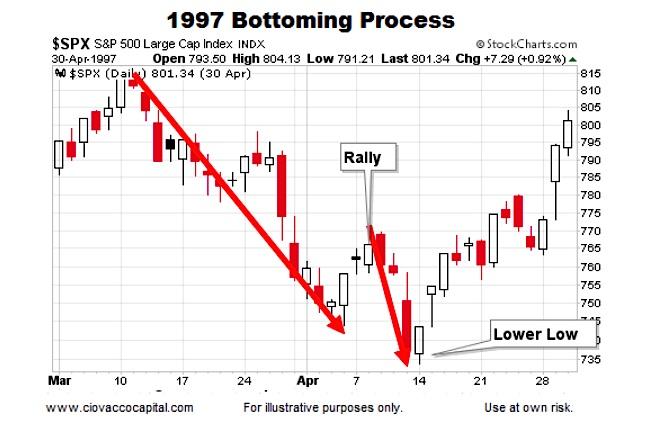 1997 Stock Market Bottoming Chart Pattern