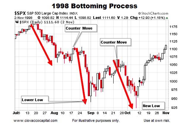 Historical Stock Market Bottoms: Charts And Patterns ...