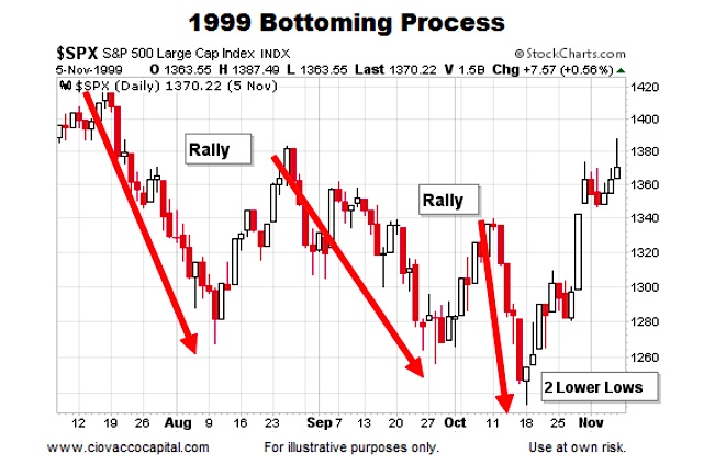 1999 Chart Stock Market Bottoms