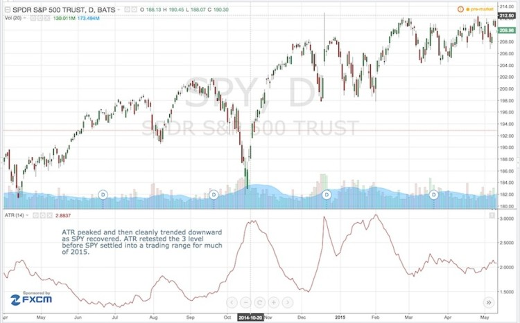 2014 stock market correction atr indicator peak chart