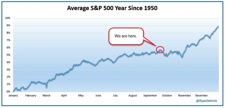 average stock market year seasonality chart