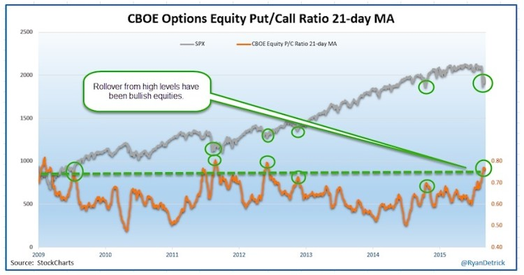 Cboe understanding stock options