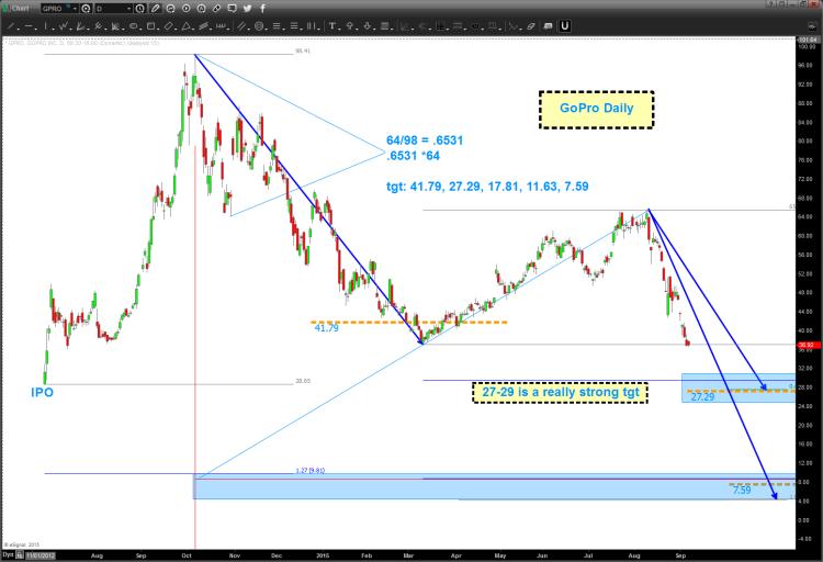 gopro stock chart gpro price targets chart september