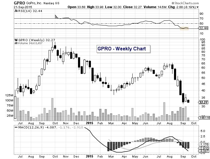 gpro gopro stock chart price targets september