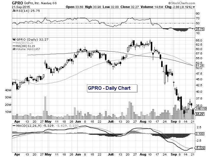 gpro stock chart analysis new lows september