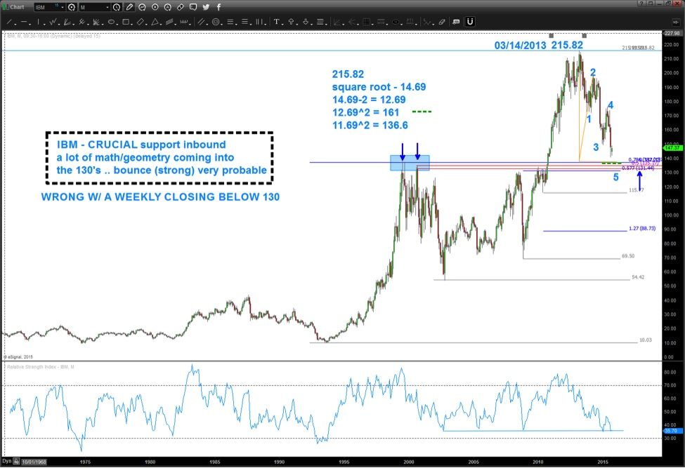 IBM Stock Decline: Watch This Swing Trading Support Zone