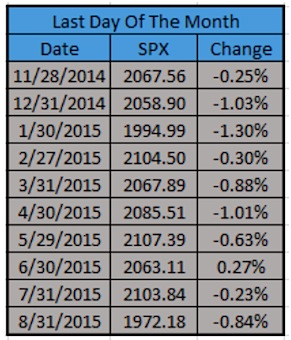 last day of month down stock market year 2015