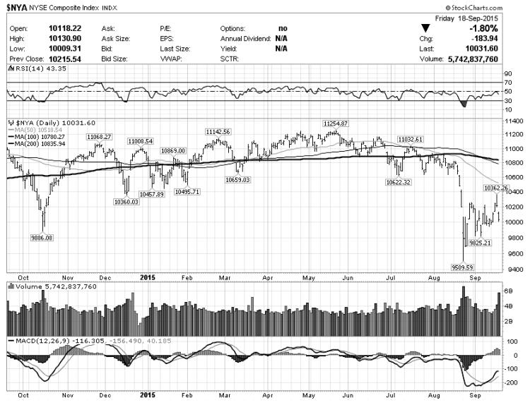 nyse stock market nya chart analysis september 22