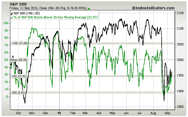 percent stocks above 20 day moving average september 14 2015