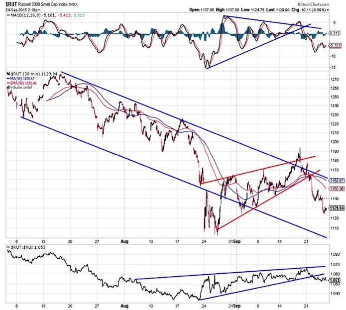 russell 2000 investor chart analysis september 25