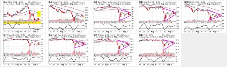 sector etfs chart patterns