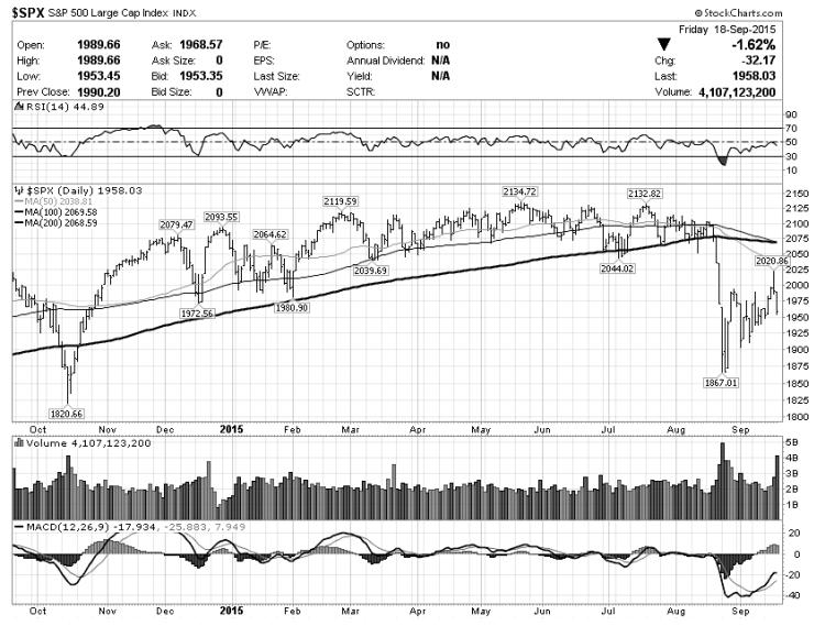 spx stock market bearish chart analysis september 22