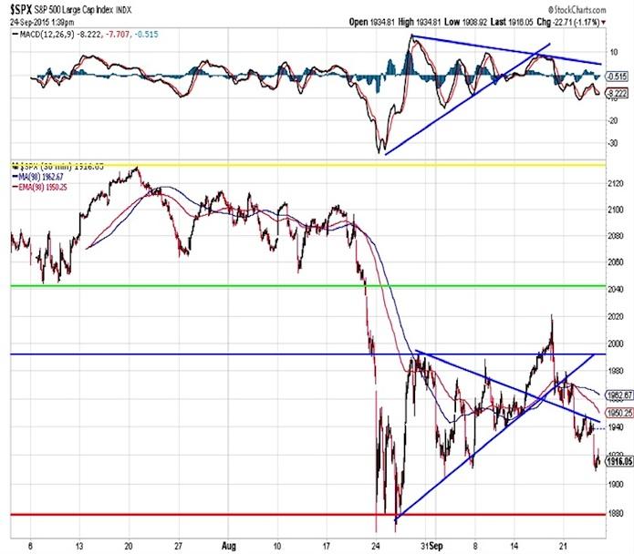 spx stock market chart analysis september 25