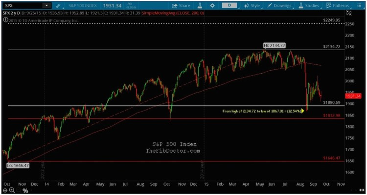 spx stock market support levels fibonacci analysis september