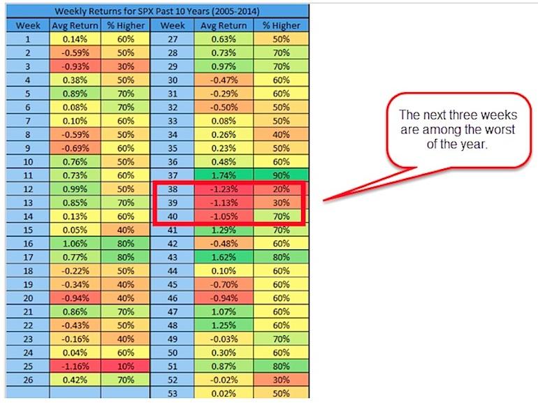 stock market seasonality performance by week history