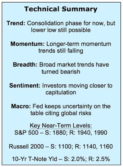 stock market technical summary week september 25